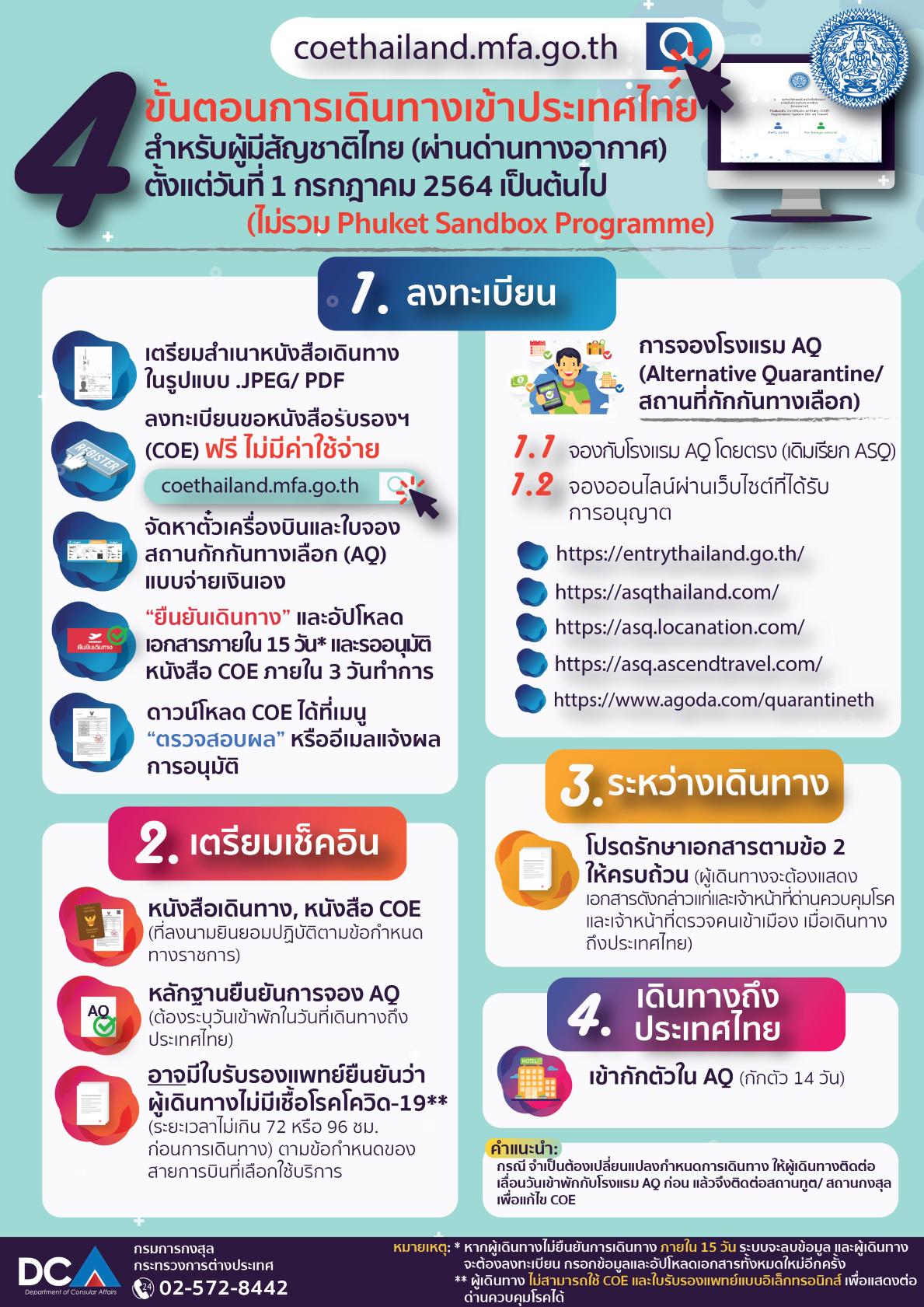 ขั้นตอนการเดินทางเข้าไทย_(เดือนกรกฎาคม_64)-01_re