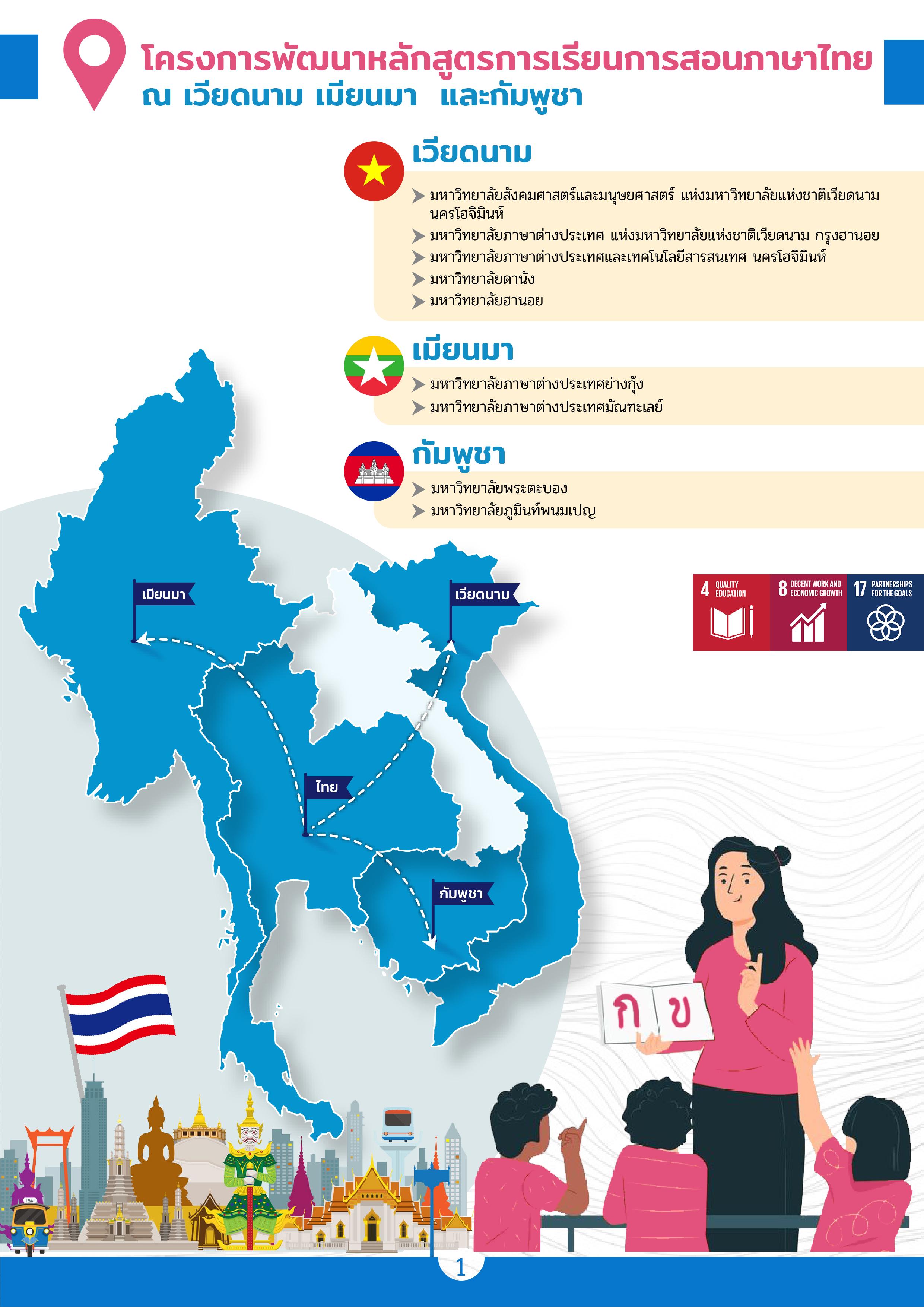 สอนไทย-เวียดนาม-เมียนมา-กัมพูชา_รวม