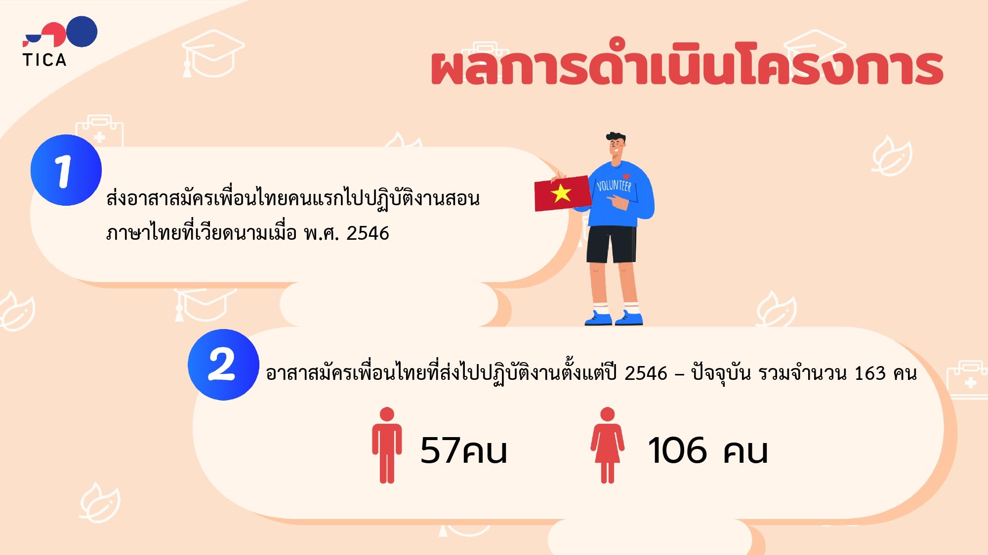 FFT_present_THAI_page-0004