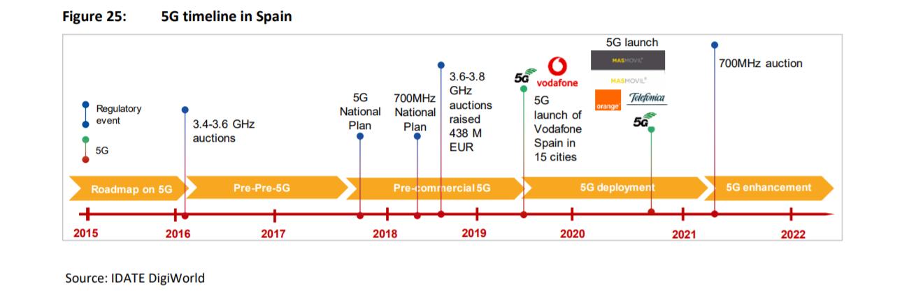 5G_Timeline_in_Spain_Dec_2020