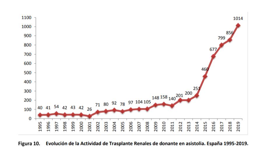Figura_10_Evolución_de_la_Actividad_de_Trasplante_Reanales_de_donante_en_asistolia._España_1995-2019