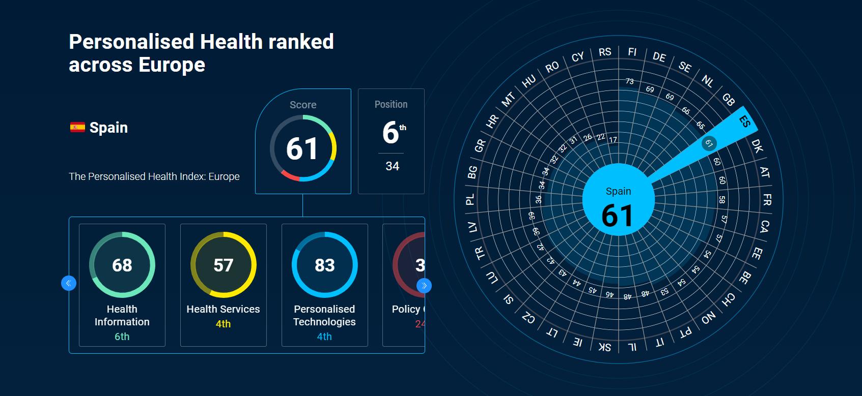 Spain_Personalised_Health_ranked_across_Europe
