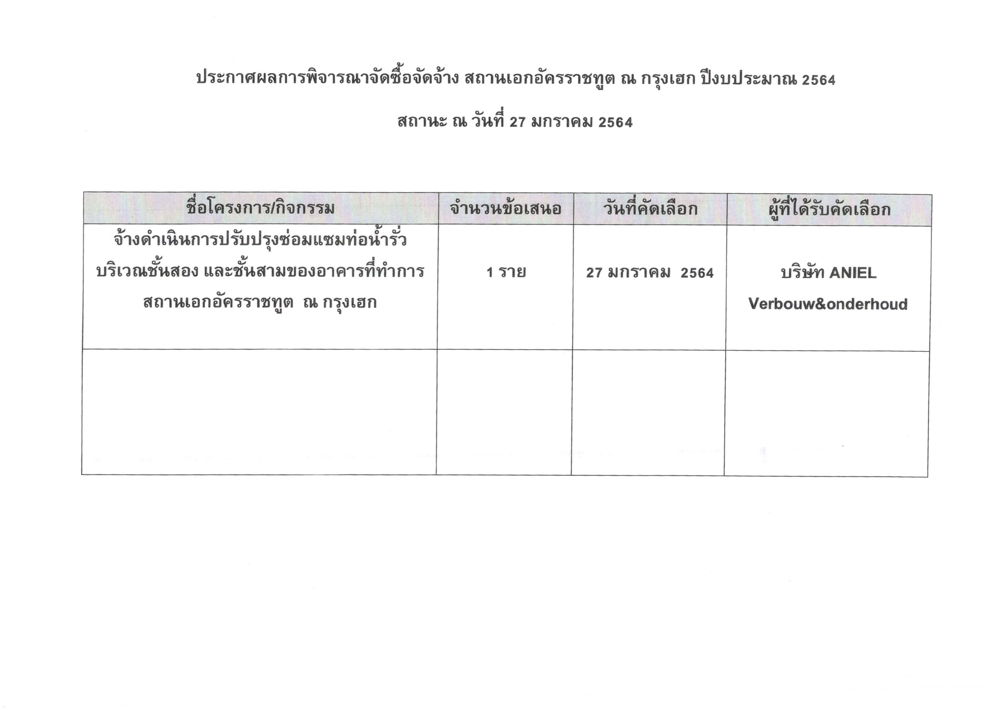 ประกาศผลการพิจารณา_27JAN64
