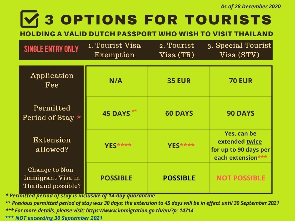 Info_3_options_for_tourists_holding_Dutch_passport