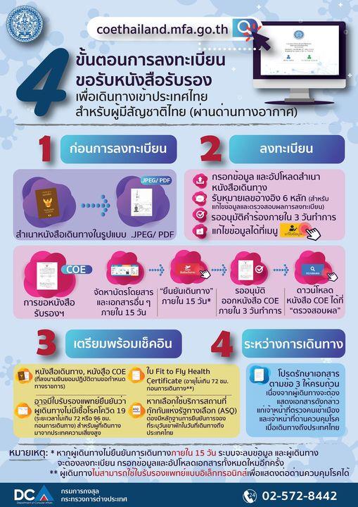 ขั้นตอนการลงทะเบียนขอรับหนังสือรับรองเพื่อเดินทางเข้าประเทศไทยผ่านระบบออนไลน์