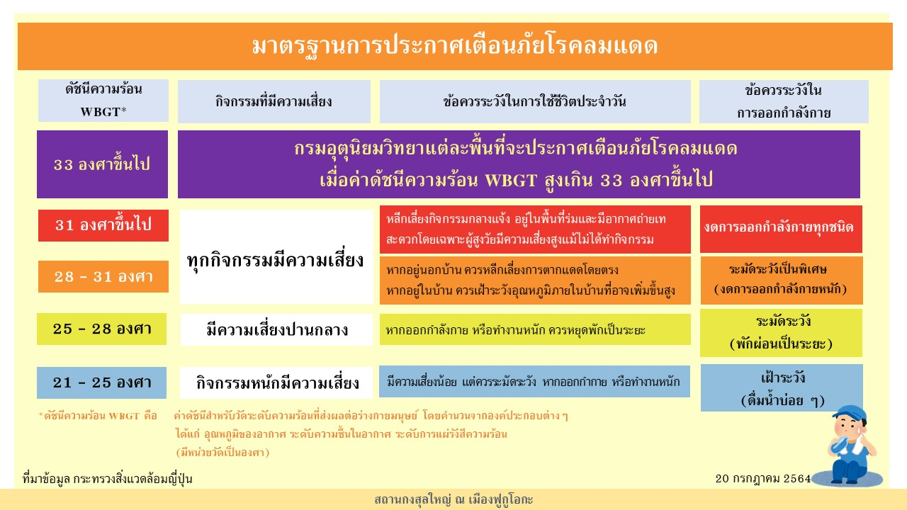 Infographic_มาตรฐานการประกาศเตือนภัยโรคลมแดด