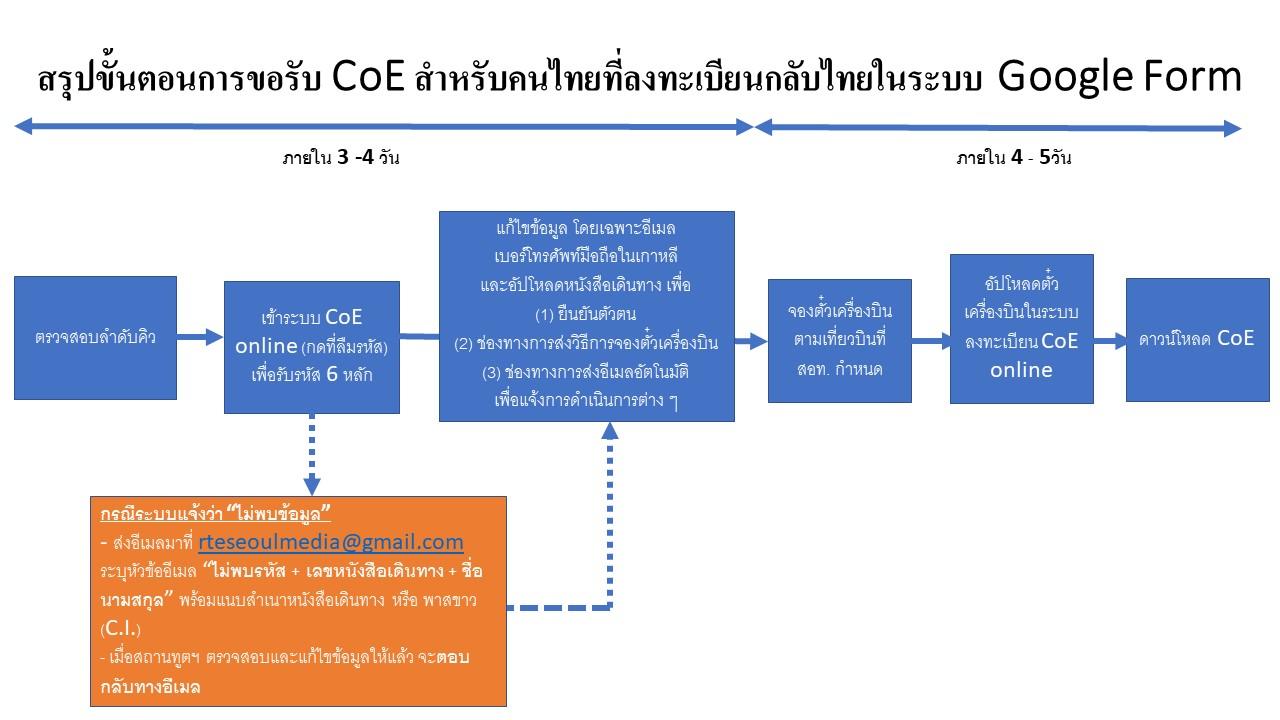 สรุปวิธีการลงทะเบียนกลับไทยในระบบ_CoE_Online_24.11.2020