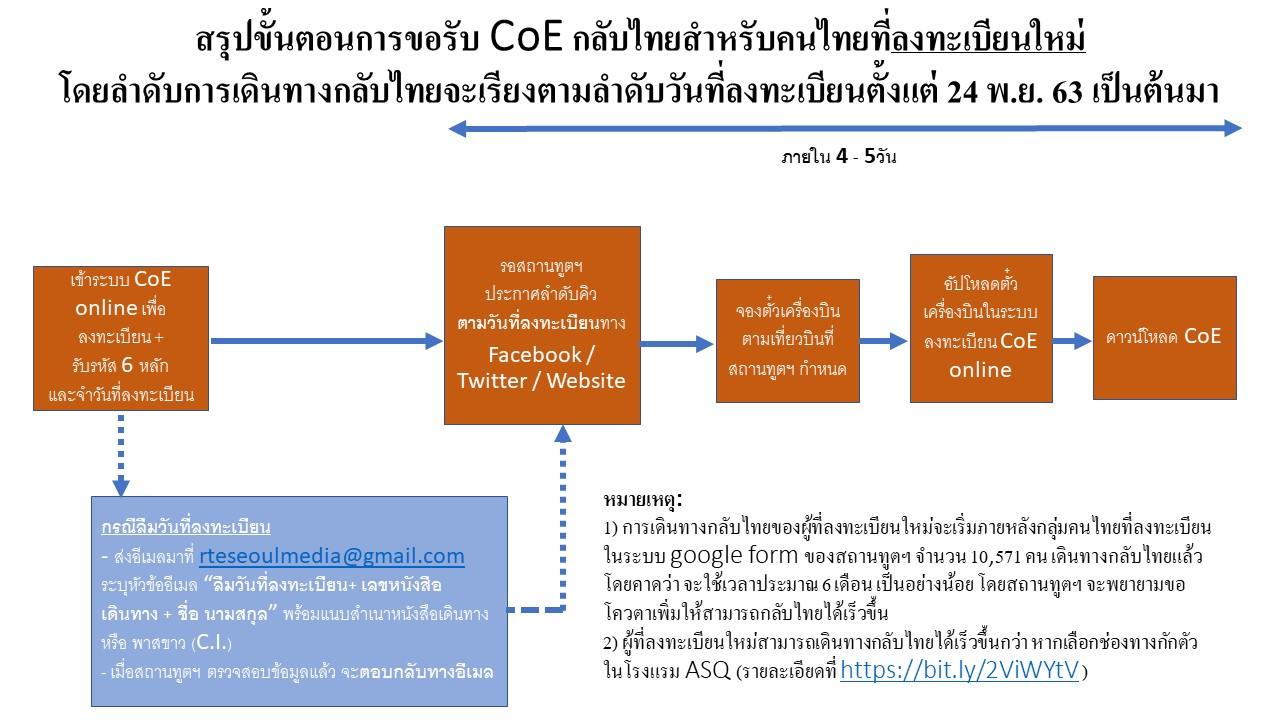 สรุปขั้นตอนการลงทะเบียนกลับไทยในระบบ_CoE_Online_ใหม่_3.12.2020