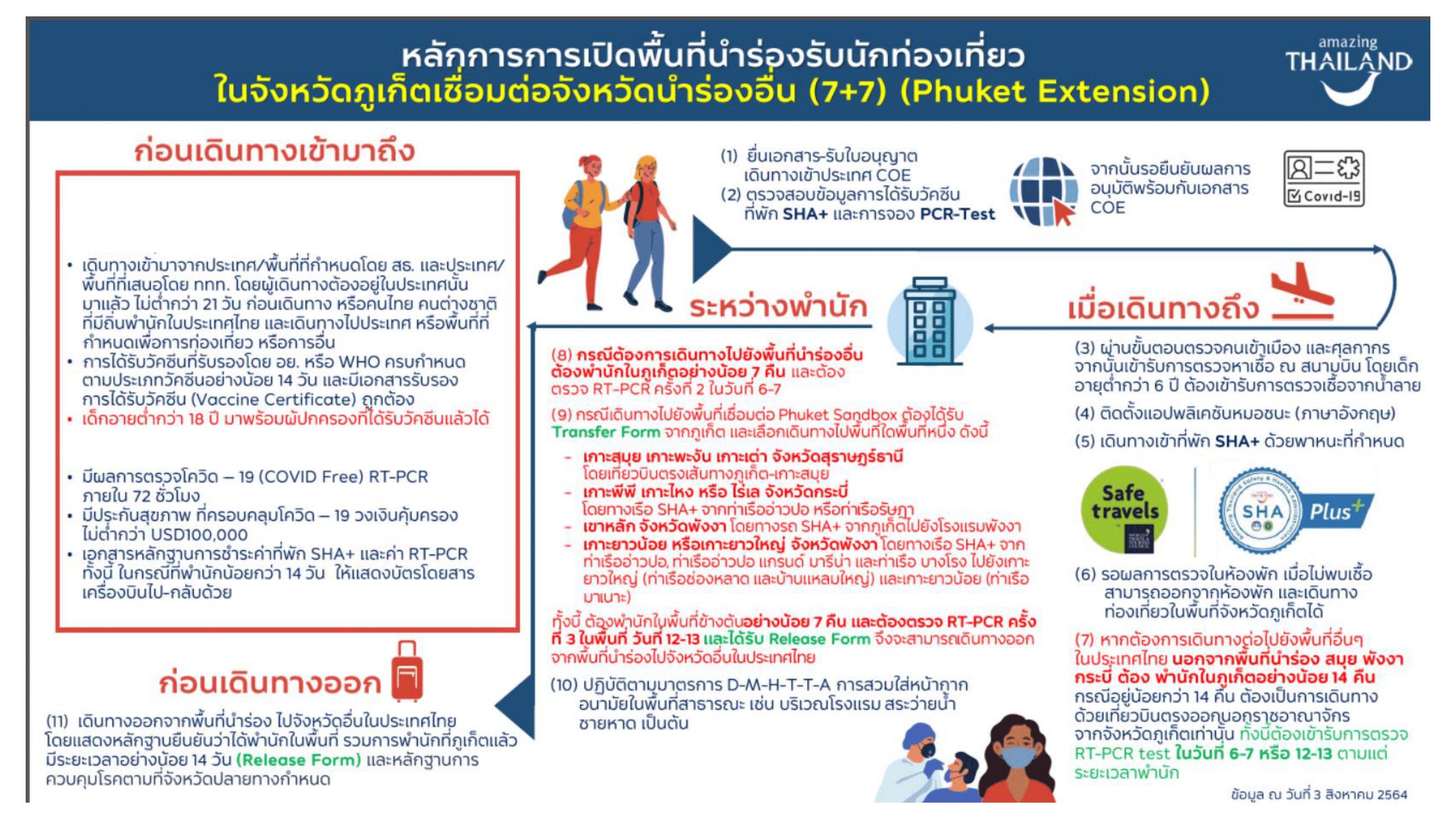 หลักการ_Phuket_scheme_17.8.2021