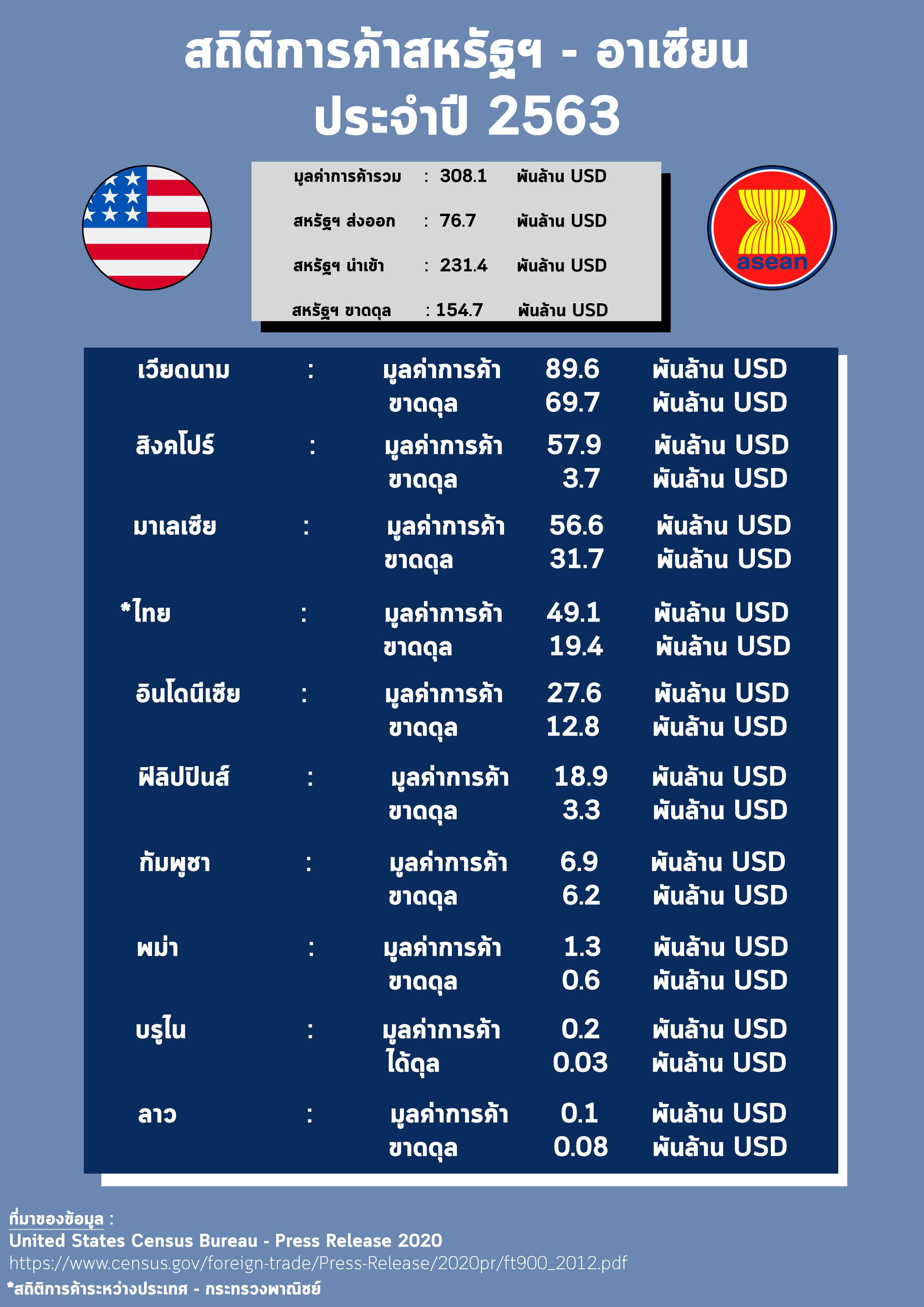 การค้าสหรัฐฯ_-_อาเซียน