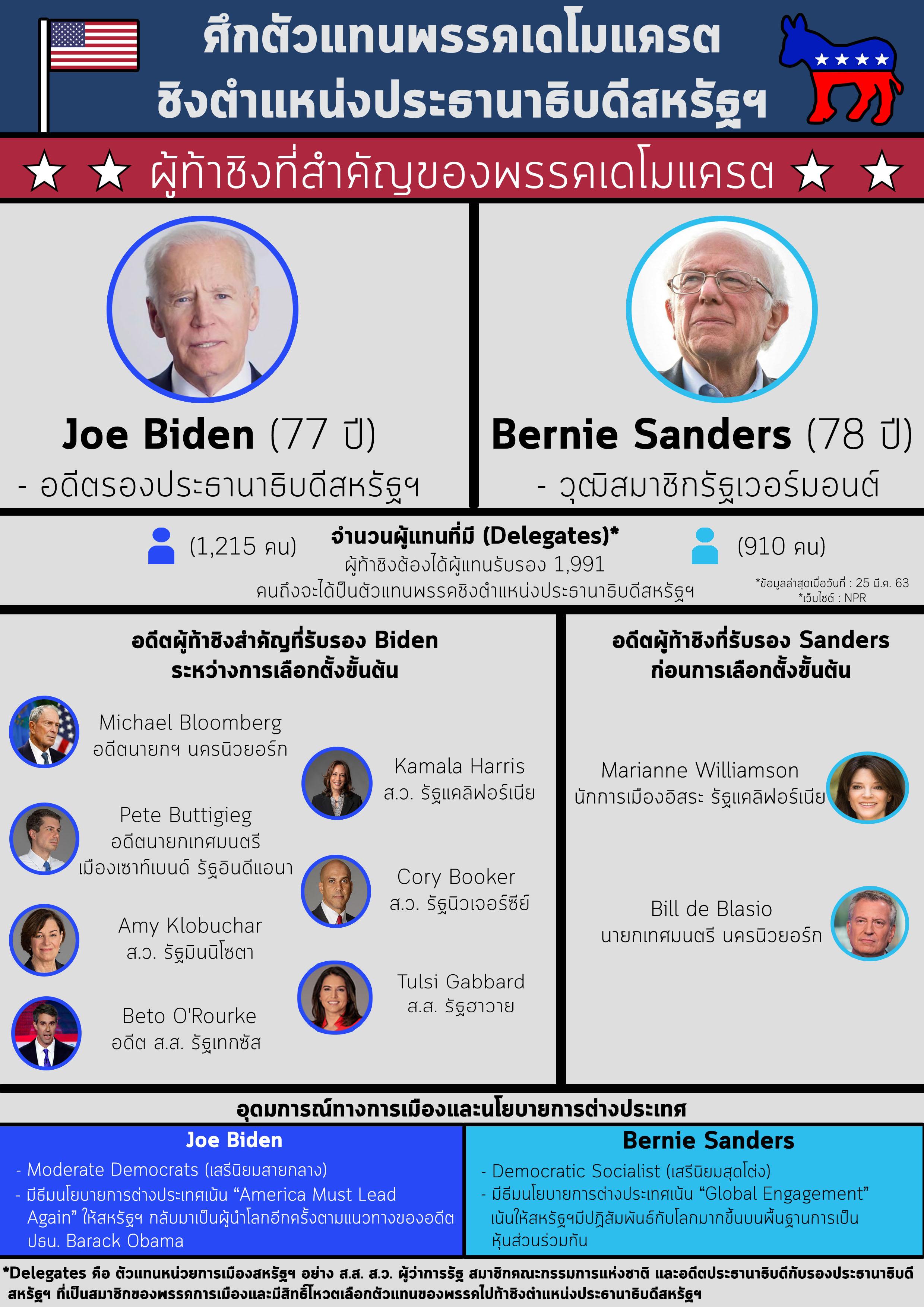 ตัวแทนพรรค_Democratic_ประจำเลือกตั้งสหรัฐฯ_2563_(เวอร์ชั่นสอง)