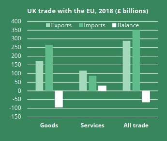 EU_UK_trade_2018-_goods_service_balance(2)