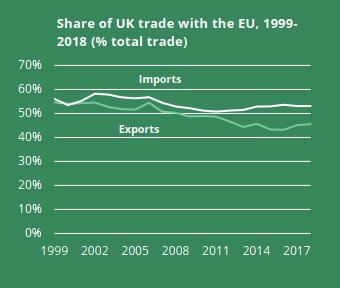 EU_UK_trade_2018-_trend(1)