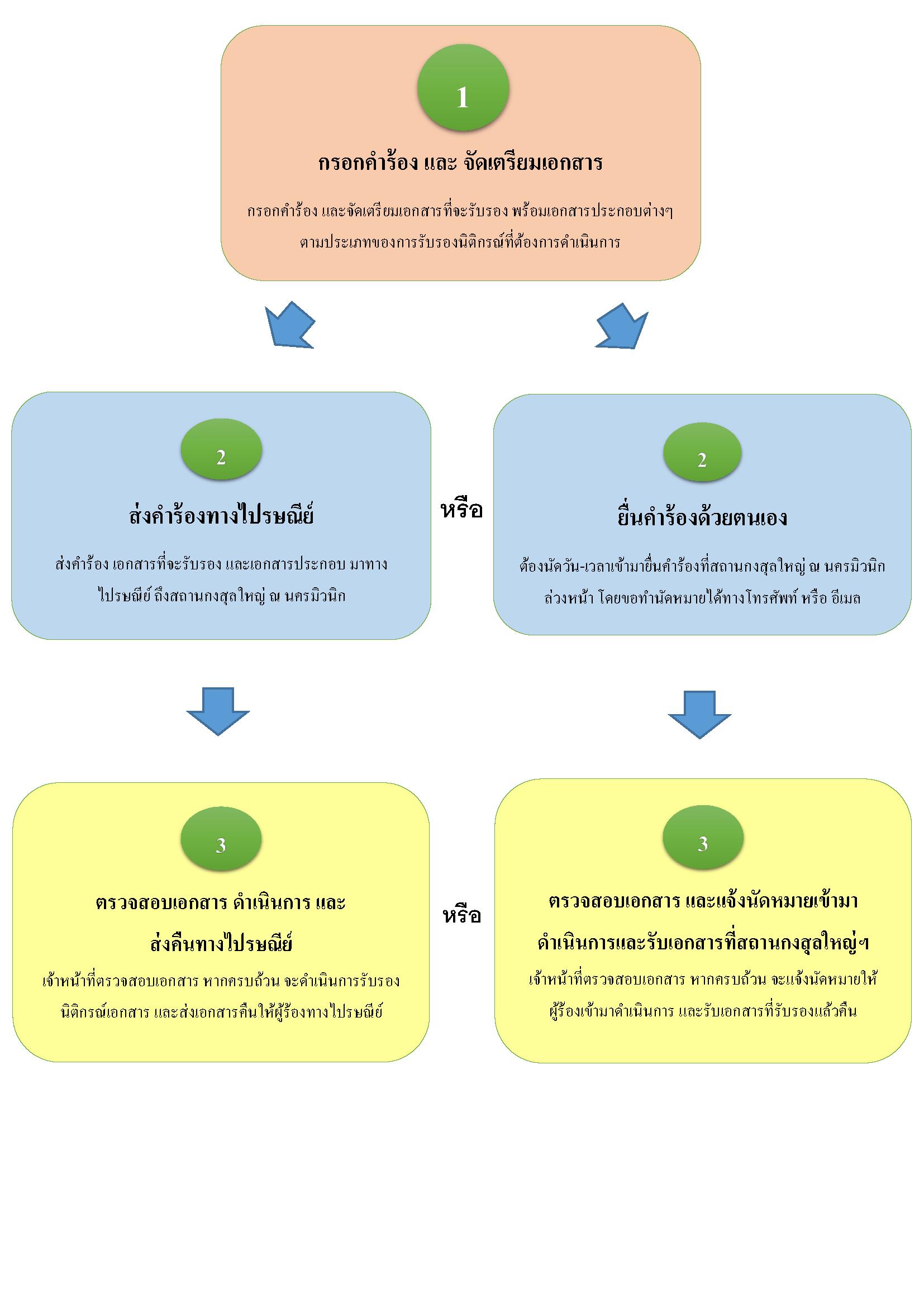 ขั้นตอนการดำเนินการ_(Flow_Chart)