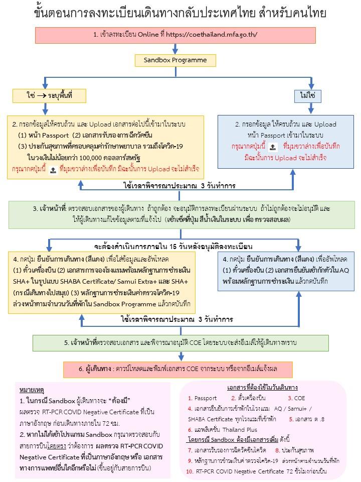 ขั้นตอนการลงทะเบียน_coe_คนไทย_6407