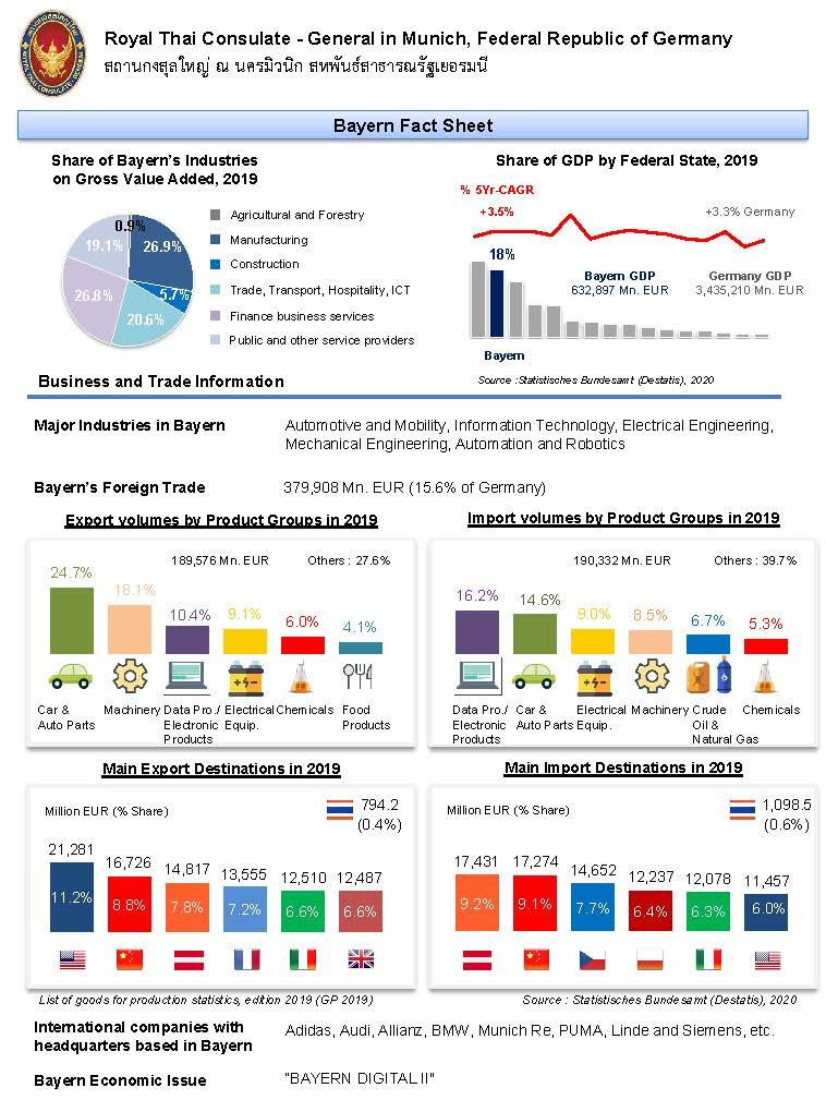 Bayern_Fact_Sheet_as_of_May_2020_Page_2
