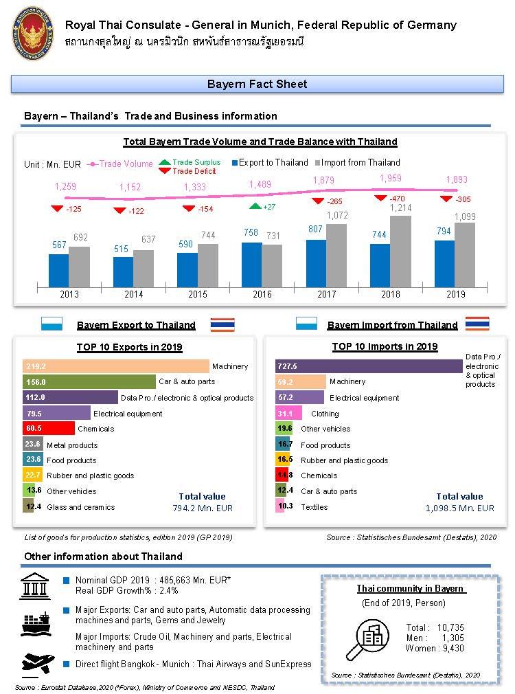 Bayern_Fact_Sheet_as_of_May_2020_Page_3