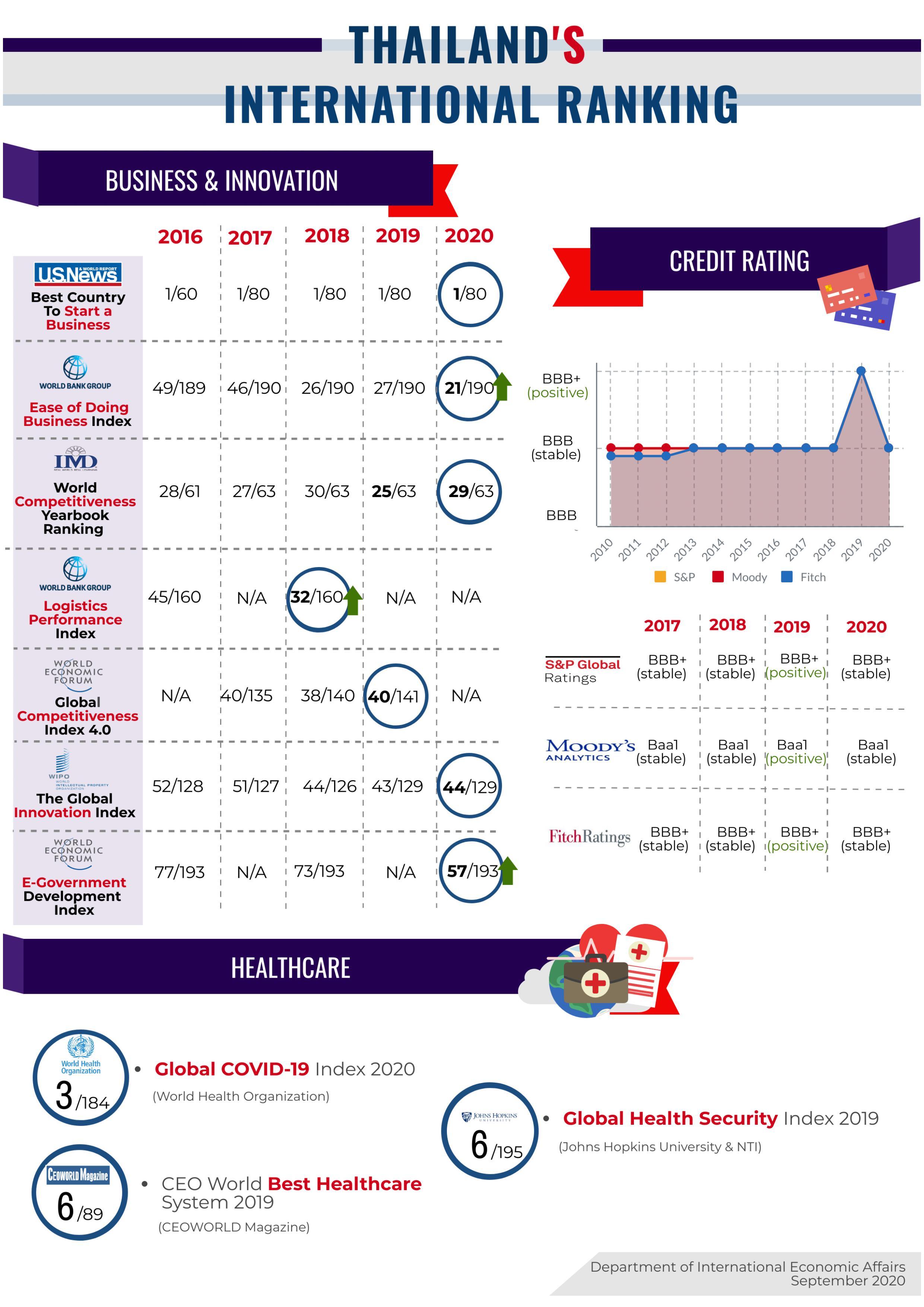 Infographic_ขีดความสามารถของไทย-รูปภาพ