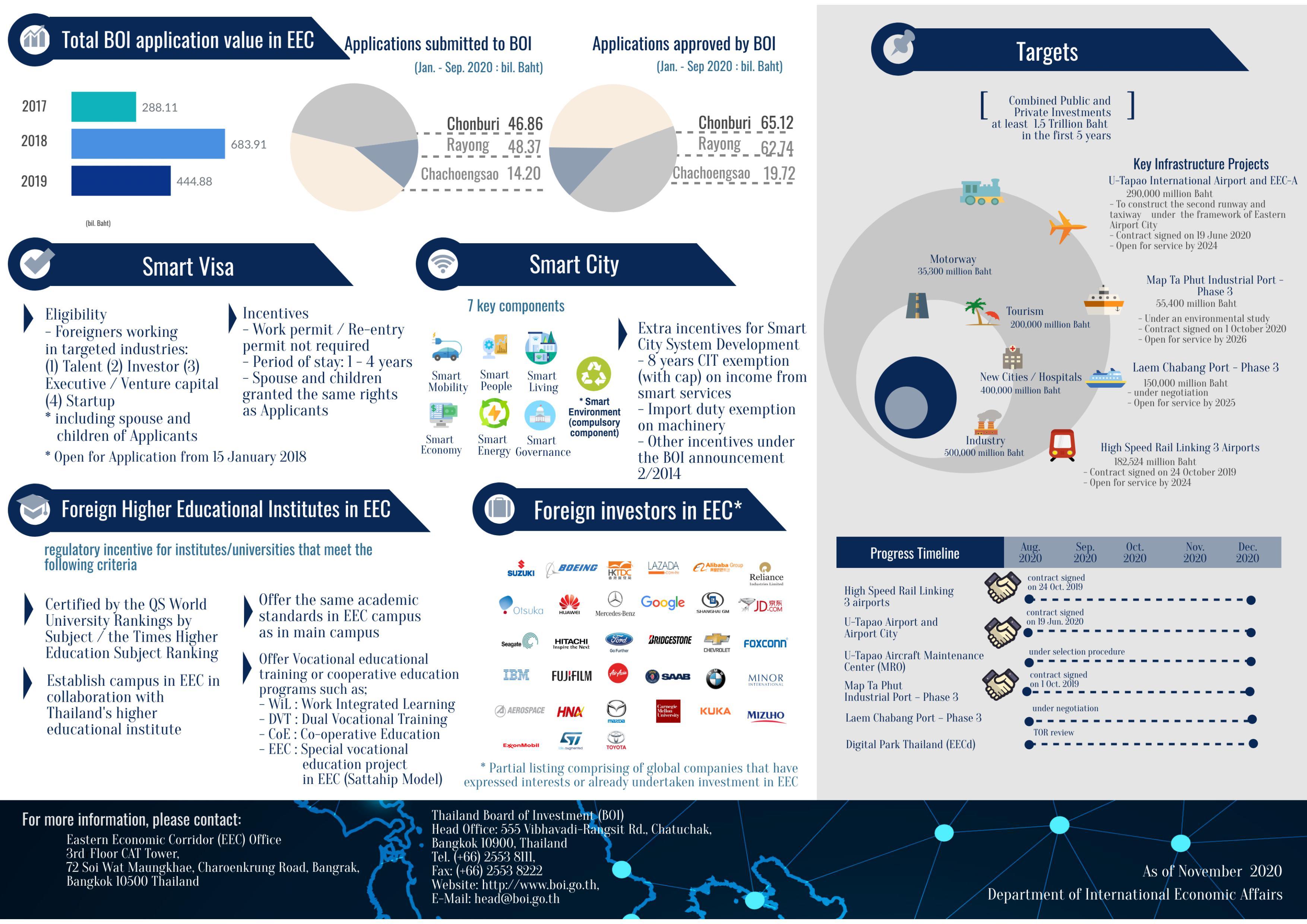 Infographic_โครงการเขตพัฒนาพิเศษภาคตะวันออก-รูปภาพ_2