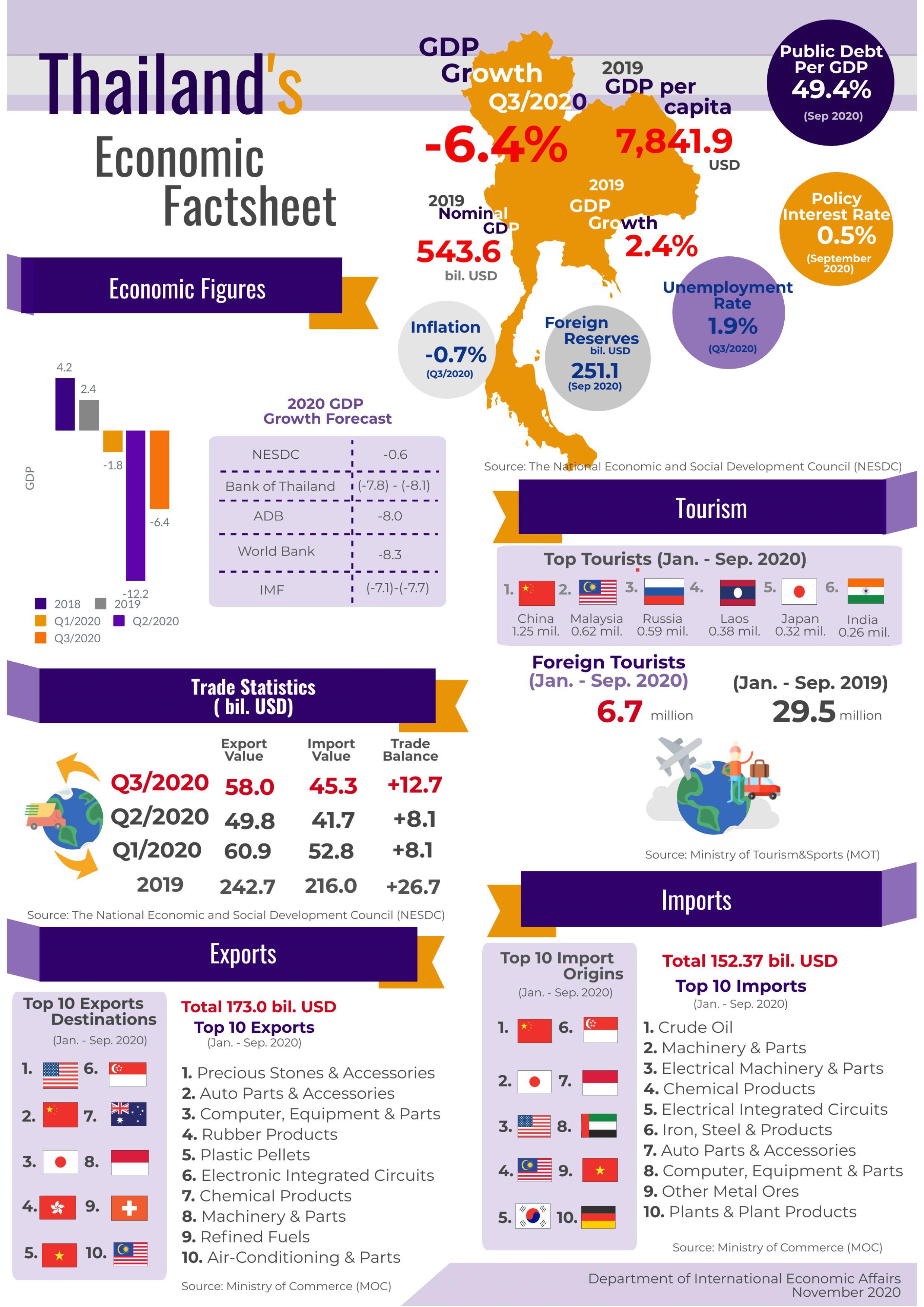 factsheet_สภาวะเศรษฐกิจไทย