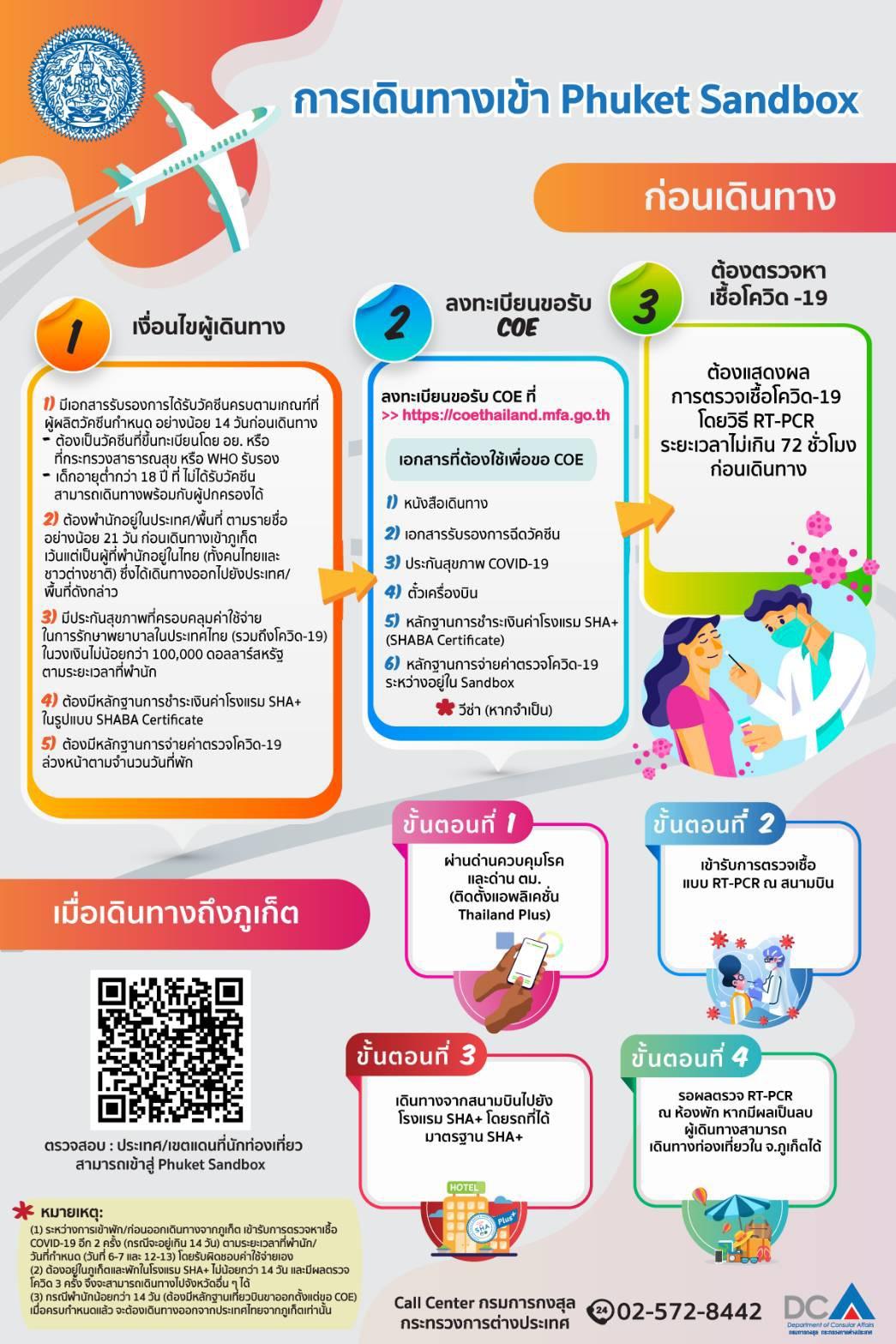Phuket_Sandbox
