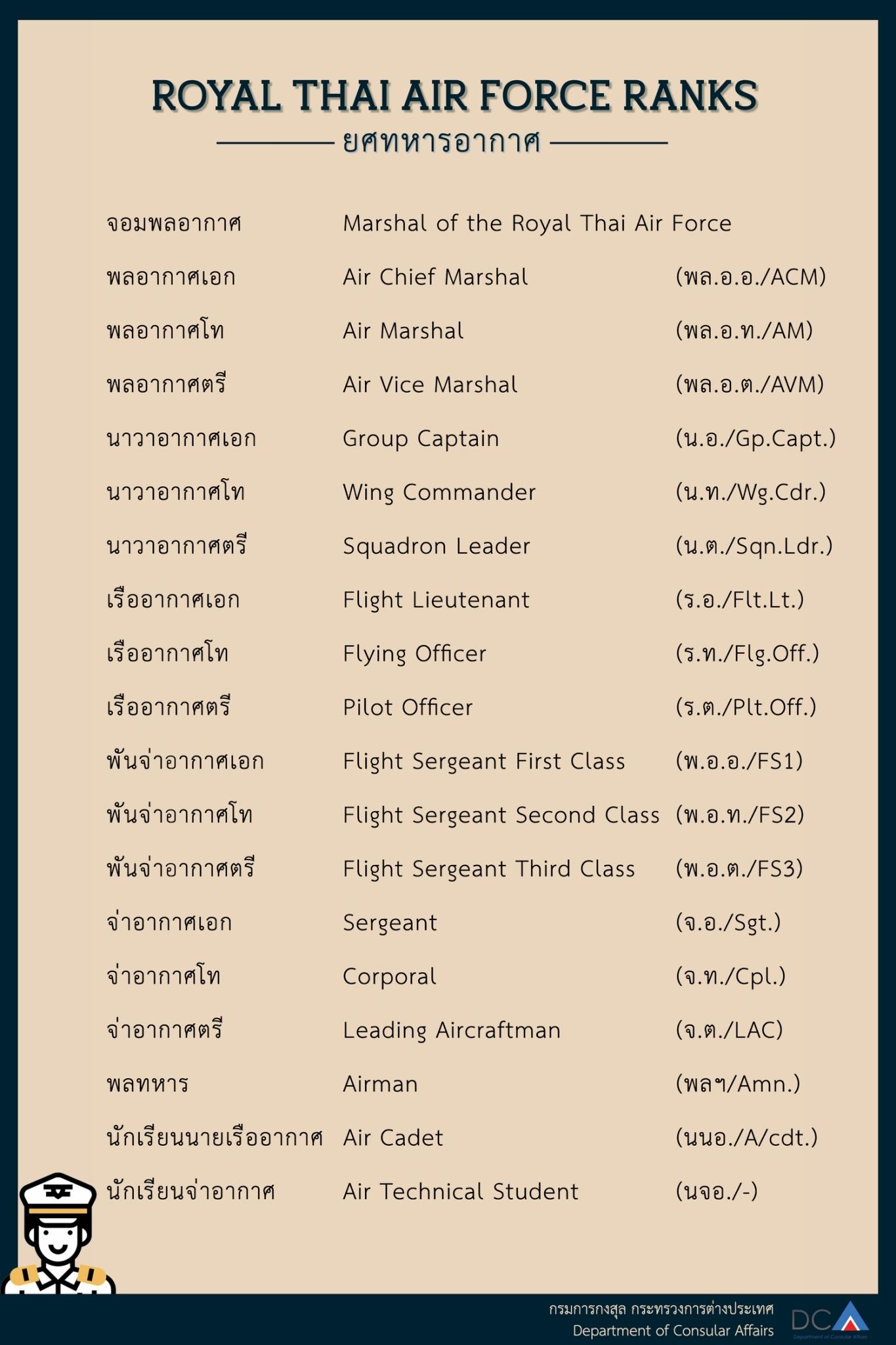 royal_thai_airforce_ranks