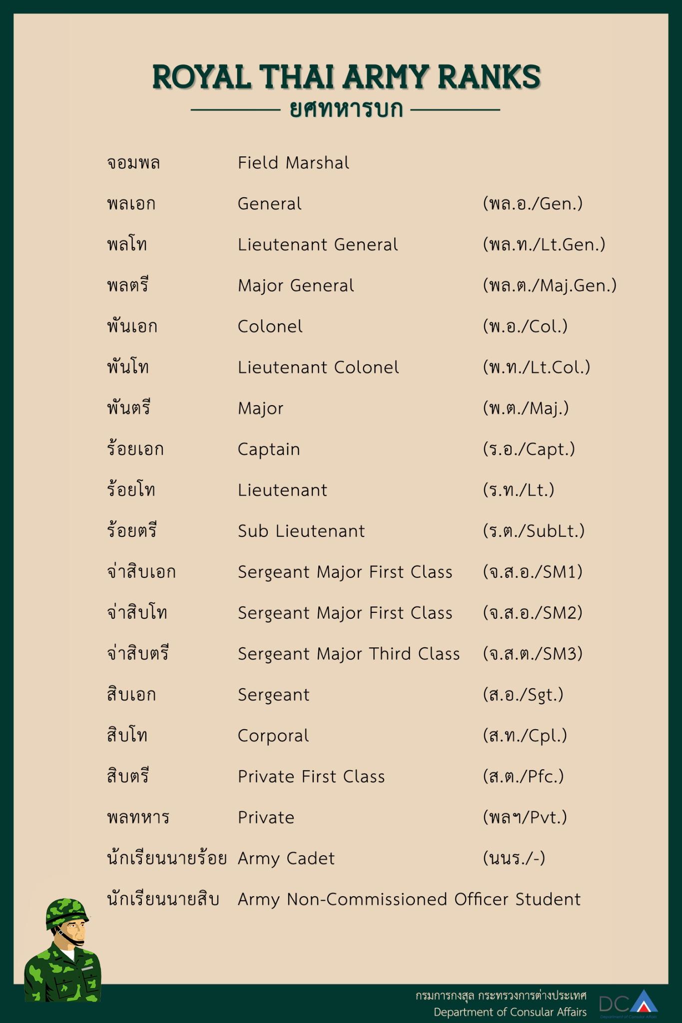 royal_thai_army_ranks