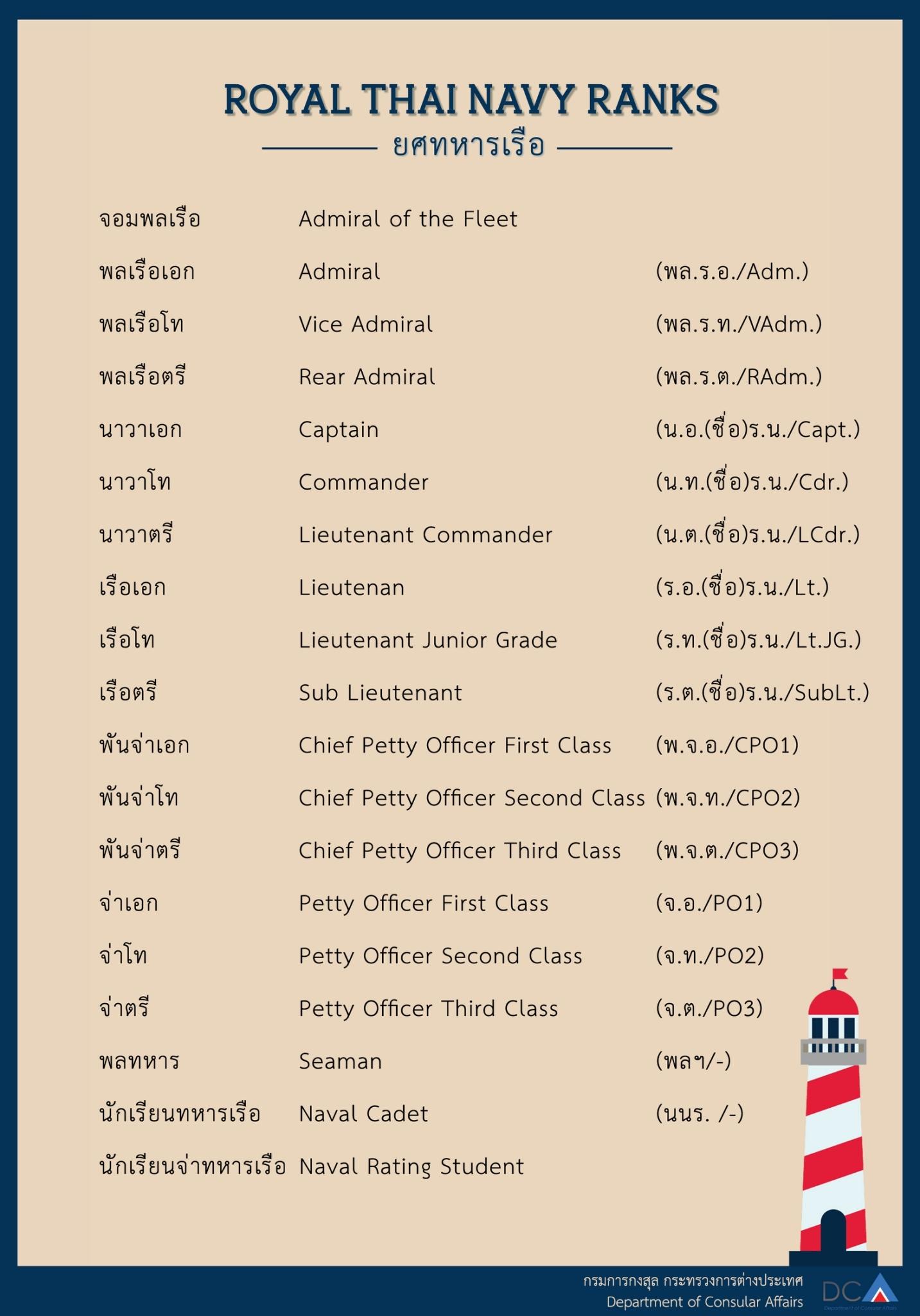royal_thai_navy_ranks