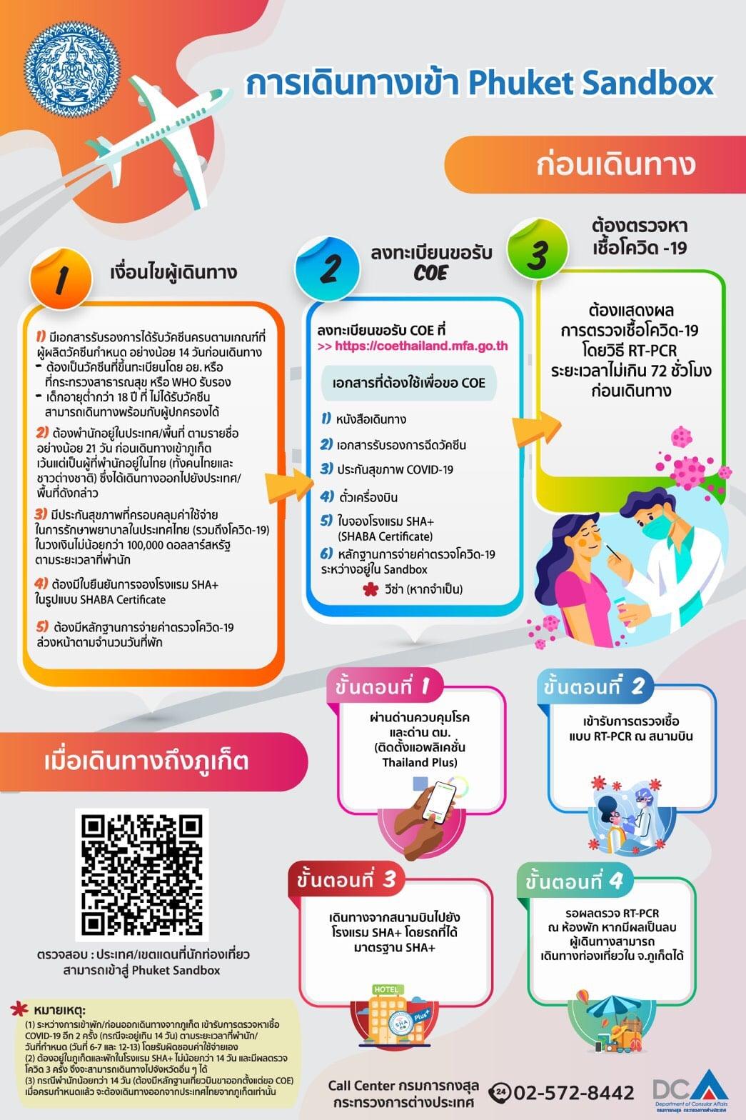 การเดินทางเข้า_Phuket_Sandbox